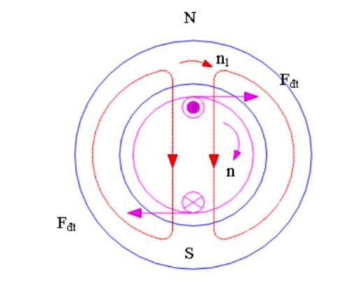 Hoạt động của Motor điện 3 pha