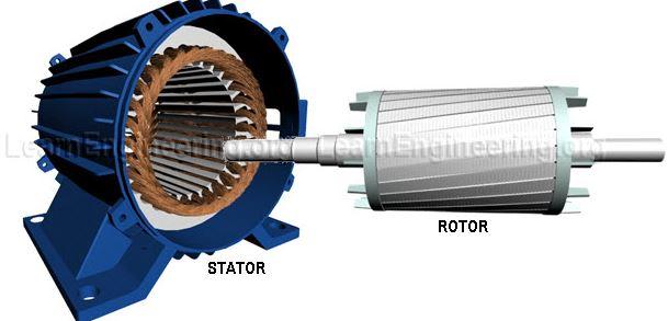 Nguyên lý hoạt động của Motor điện 3 pha