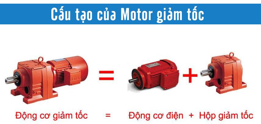 Motor giảm tốc được cấu tạo bởi Motor điện và Hộp giảm tốc