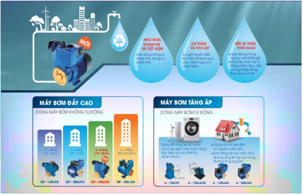 Ứng dụng cảu máy bơm nước tăng áp